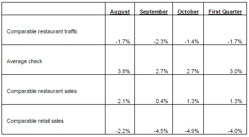 Q1 Traffic and Sales