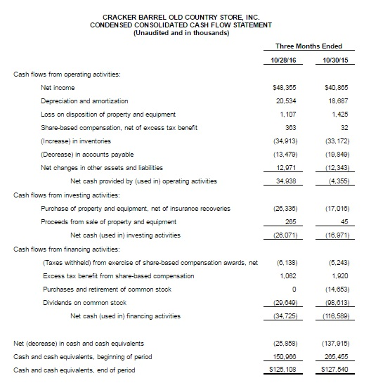 Condensed Consolidated Cash Flow Statement